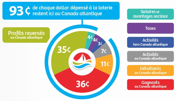 DÉCOMPOSITION D'UN DOLLAR DE LOTERIE